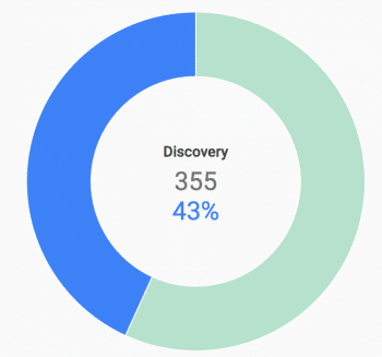 Google my business discovery search metrics