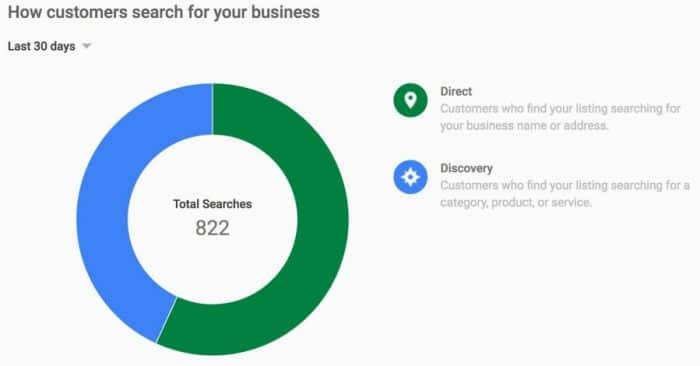 How customers search for your business